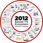 Why social media is critical to the future of TV